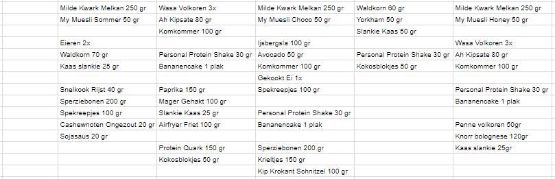 Ingredienten voedingsschema week 43