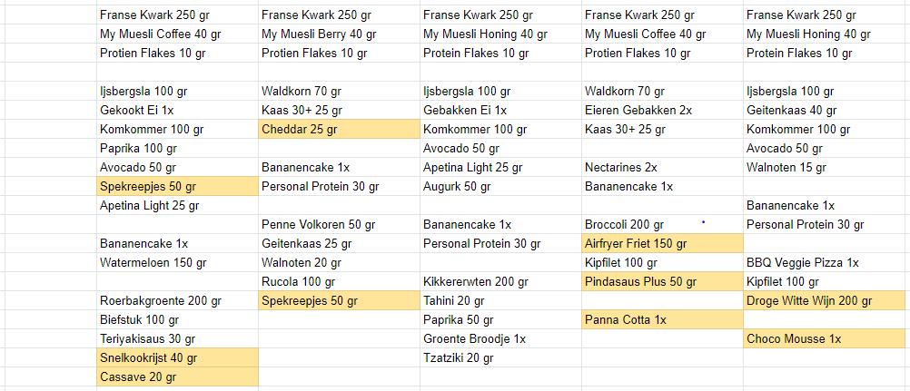 Ingredienten voedingsschema week 33