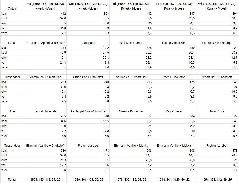 Personal Body Plan - Het voedingsschema van week 13