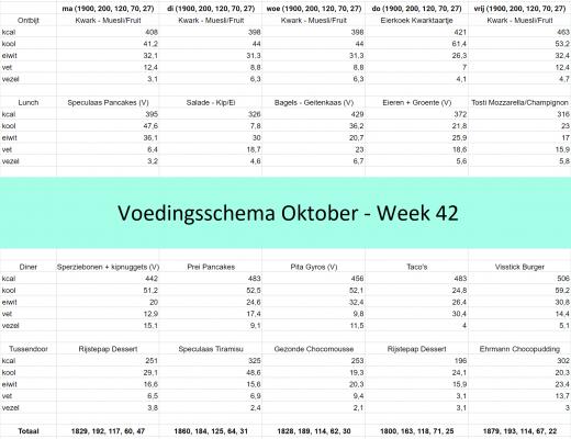 Voedingsschema Week 42